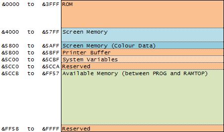 L Break Into Program - ZX Spectrum Memory Map
